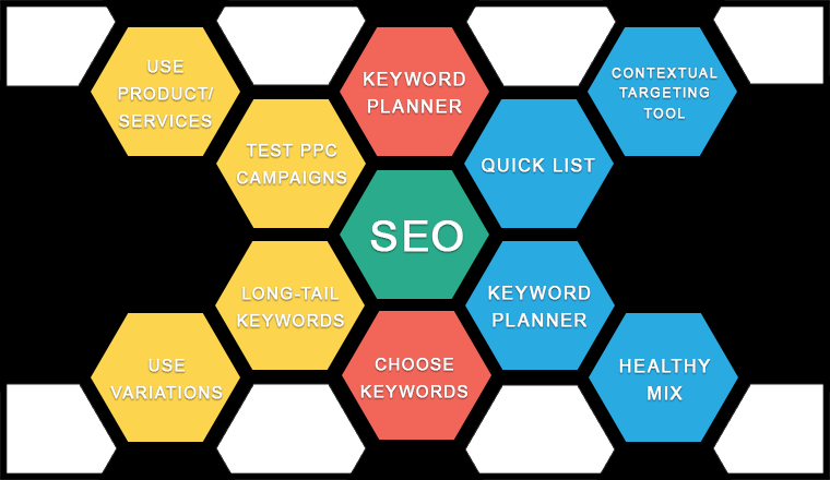 keywords for seo, seo services company, google keyword tool, ppc campaigns, long-tail keywords