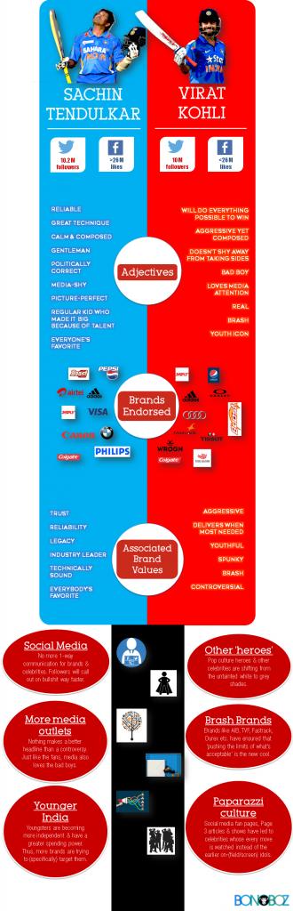 kohli, tendulkar, brand, ambassador, endorsements, positioning