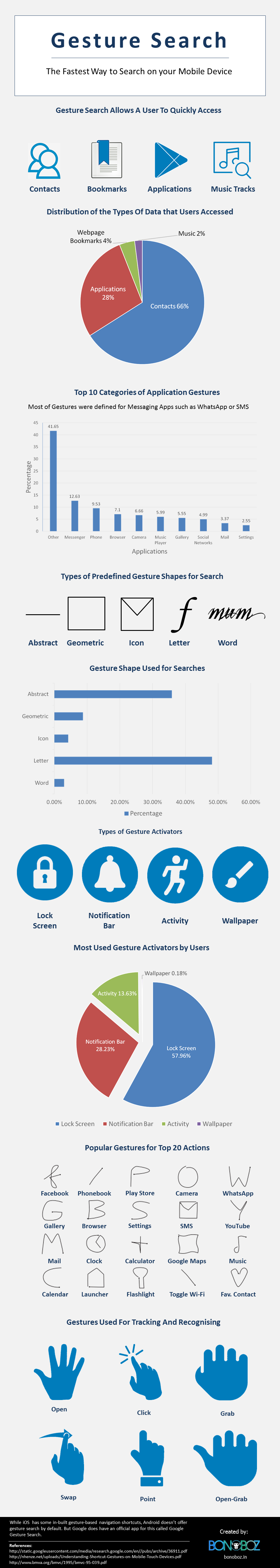 infographic, gesture search, mobile computing, search, shortcut, mobile search